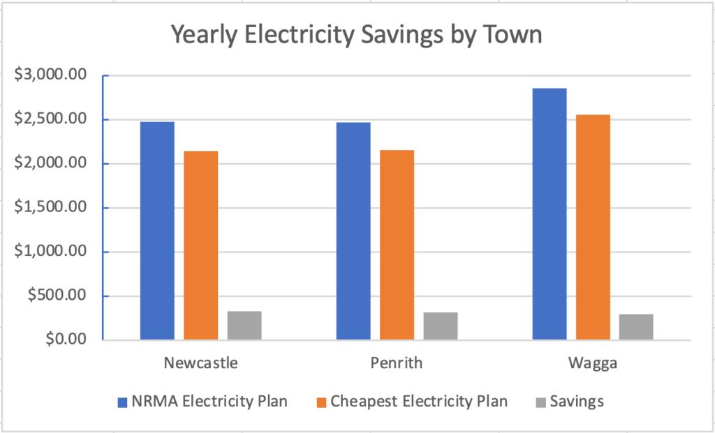 NRMA Simply Energy